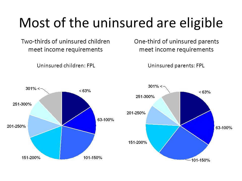 Most of the uninsured are eligible Uninsured children: FPLUninsured parents: FPL Two-thirds of uninsured children meet income requirements One-third o