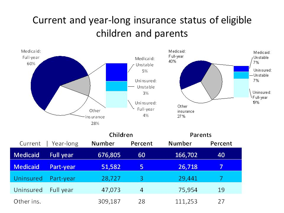 Current and year-long insurance status of eligible children and parents