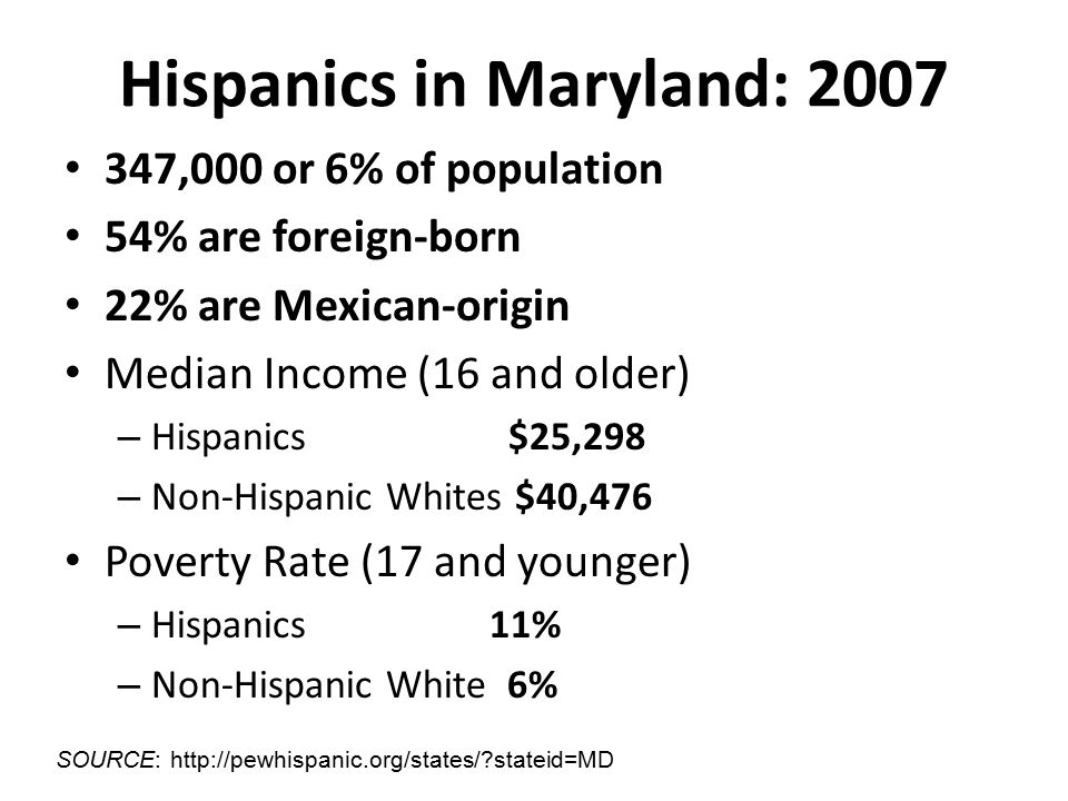 Hispanics in Maryland: 2007 347,000 or 6% of population 54% are foreign-born 22% are Mexican-origin Median Income (16 and older) – Hispanics $25,298 – Non-Hispanic Whites $40,476 Poverty Rate (17 and younger) – Hispanics 11% – Non-Hispanic White 6% SOURCE: http://pewhispanic.org/states/ stateid=MD