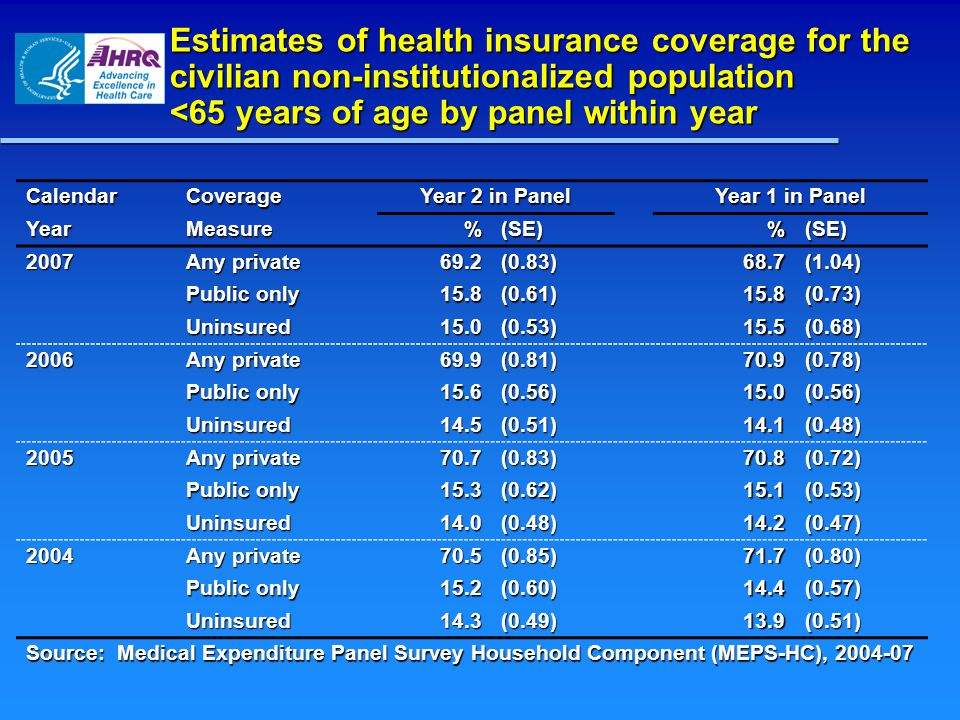 Estimates of health insurance coverage for the civilian non-institutionalized population <65 years of age by panel within year CalendarCoverage Year 2 in Panel Year 1 in Panel YearMeasure%(SE)%(SE) 2007 Any private 69.2(0.83)68.7(1.04) Public only 15.8(0.61)15.8(0.73) Uninsured15.0(0.53)15.5(0.68) 2006 Any private 69.9(0.81)70.9(0.78) Public only 15.6(0.56)15.0(0.56) Uninsured14.5(0.51)14.1(0.48) 2005 Any private 70.7(0.83)70.8(0.72) Public only 15.3(0.62)15.1(0.53) Uninsured14.0(0.48)14.2(0.47) 2004 Any private 70.5(0.85)71.7(0.80) Public only 15.2(0.60)14.4(0.57) Uninsured14.3(0.49)13.9(0.51) Source: Medical Expenditure Panel Survey Household Component (MEPS-HC), 2004-07
