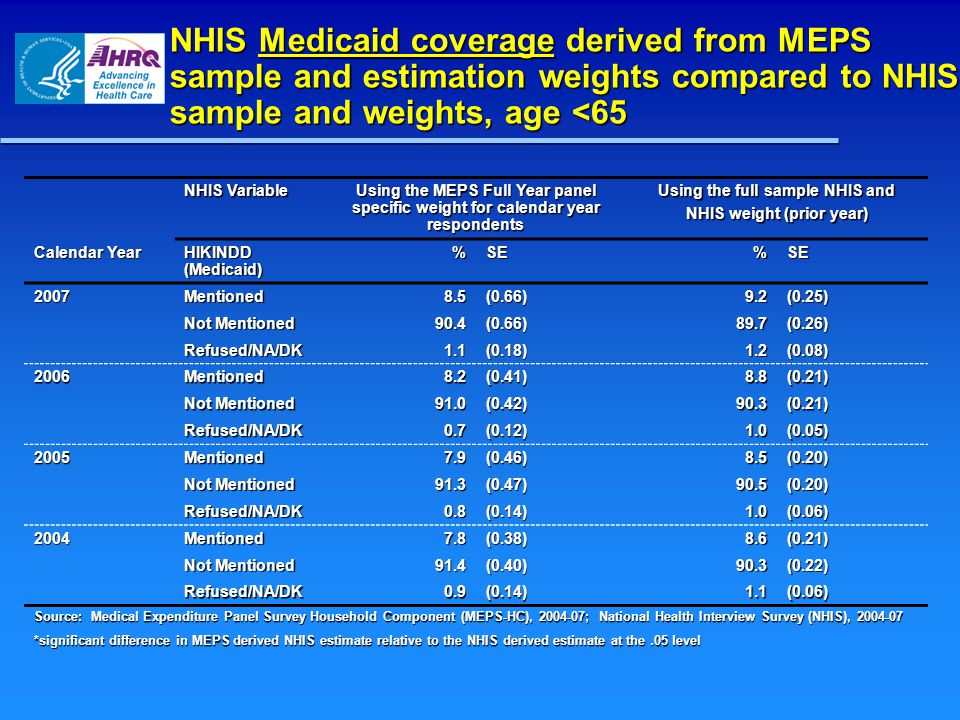 NHIS Medicaid coverage derived from MEPS sample and estimation weights compared to NHIS sample and weights, age <65 NHIS Variable Using the MEPS Full Year panel specific weight for calendar year respondents Using the full sample NHIS and NHIS weight (prior year) Calendar Year HIKINDD (Medicaid) %SE%SE 2007Mentioned8.5(0.66)9.2(0.25) Not Mentioned 90.4(0.66)89.7(0.26) Refused/NA/DK1.1(0.18)1.2(0.08) 2006Mentioned8.2(0.41)8.8(0.21) 91.0(0.42)90.3(0.21) Refused/NA/DK0.7(0.12)1.0(0.05) 2005Mentioned7.9(0.46)8.5(0.20) 91.3(0.47)90.5(0.20) Refused/NA/DK0.8(0.14)1.0(0.06) 2004Mentioned7.8(0.38)8.6(0.21) 91.4(0.40)90.3(0.22) Refused/NA/DK0.9(0.14)1.1(0.06) Source: Medical Expenditure Panel Survey Household Component (MEPS-HC), 2004-07; National Health Interview Survey (NHIS), 2004-07 *significant difference in MEPS derived NHIS estimate relative to the NHIS derived estimate at the.05 level