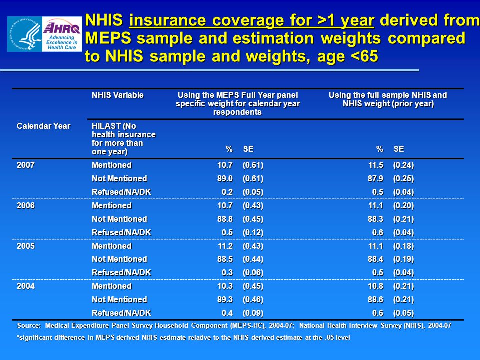 NHIS insurance coverage for >1 year derived from MEPS sample and estimation weights compared to NHIS sample and weights, age 1 year derived from MEPS sample and estimation weights compared to NHIS sample and weights, age <65 NHIS Variable Using the MEPS Full Year panel specific weight for calendar year respondents Using the full sample NHIS and NHIS weight (prior year) Calendar Year HILAST (No health insurance for more than one year) %SE%SE 2007Mentioned10.7(0.61)11.5(0.24) Not Mentioned 89.0(0.61)87.9(0.25) Refused/NA/DK0.2(0.05)0.5(0.04) 2006Mentioned10.7(0.43)11.1(0.20) 88.8(0.45)88.3(0.21) Refused/NA/DK0.5(0.12)0.6(0.04) 2005Mentioned11.2(0.43)11.1(0.18) 88.5(0.44)88.4(0.19) Refused/NA/DK0.3(0.06)0.5(0.04) 2004Mentioned10.3(0.45)10.8(0.21) 89.3(0.46)88.6(0.21) Refused/NA/DK0.4(0.09)0.6(0.05) Source: Medical Expenditure Panel Survey Household Component (MEPS-HC), 2004-07; National Health Interview Survey (NHIS), 2004-07 *significant difference in MEPS derived NHIS estimate relative to the NHIS derived estimate at the.05 level