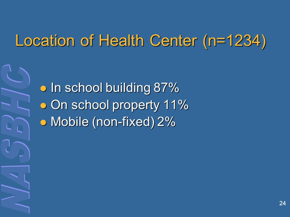 24 Location of Health Center (n=1234) In school building 87% In school building 87% On school property 11% On school property 11% Mobile (non-fixed) 2% Mobile (non-fixed) 2%
