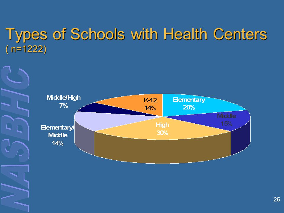 25 Types of Schools with Health Centers ( n=1222)