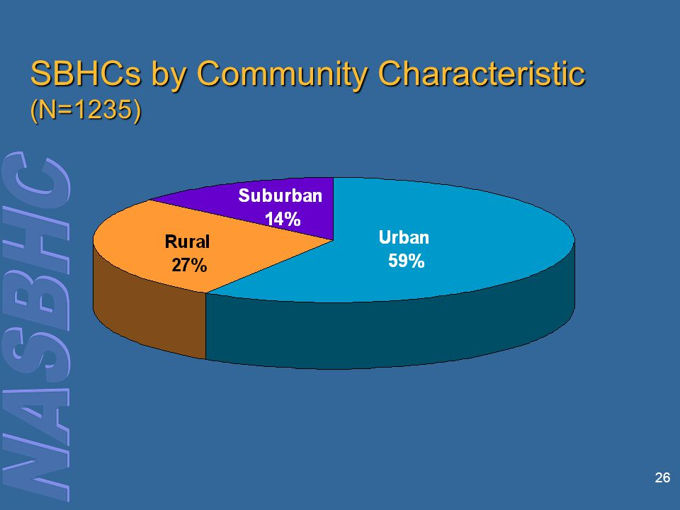 26 SBHCs by Community Characteristic (N=1235)