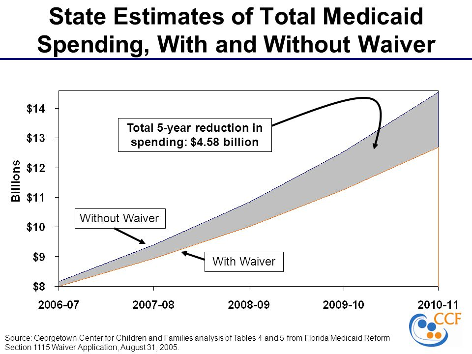 State Estimates of Total Medicaid Spending, With and Without Waiver Total 5-year reduction in spending: $4.58 billion Source: Georgetown Center for Children and Families analysis of Tables 4 and 5 from Florida Medicaid Reform Section 1115 Waiver Application, August 31, 2005.