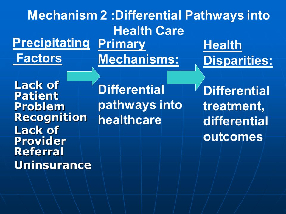 Lack of Patient Problem Recognition Lack of Patient Problem Recognition Lack of Provider Referral Lack of Provider Referral Uninsurance Uninsurance Precipitating Factors Primary Mechanisms: Differential pathways into healthcare Mechanism 2 :Differential Pathways into Health Care Health Disparities: Differential treatment, differential outcomes