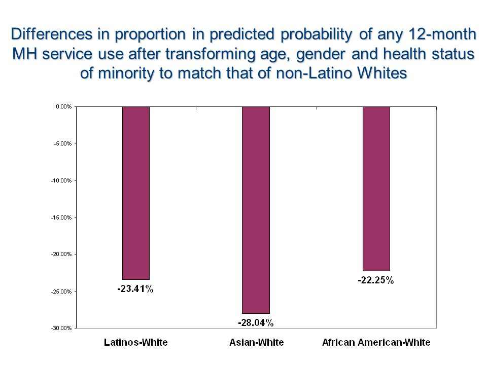 Differences in proportion in predicted probability of any 12-month MH service use after transforming age, gender and health status of minority to match that of non-Latino Whites