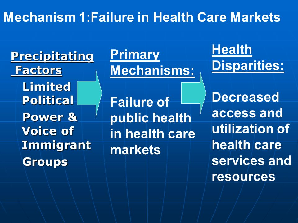 Precipitating Factors Factors Limited Political Limited Political Power & Voice of Immigrant Power & Voice of Immigrant Groups Groups Primary Mechanisms: Failure of public health in health care markets Health Disparities: Decreased access and utilization of health care services and resources Mechanism 1:Failure in Health Care Markets