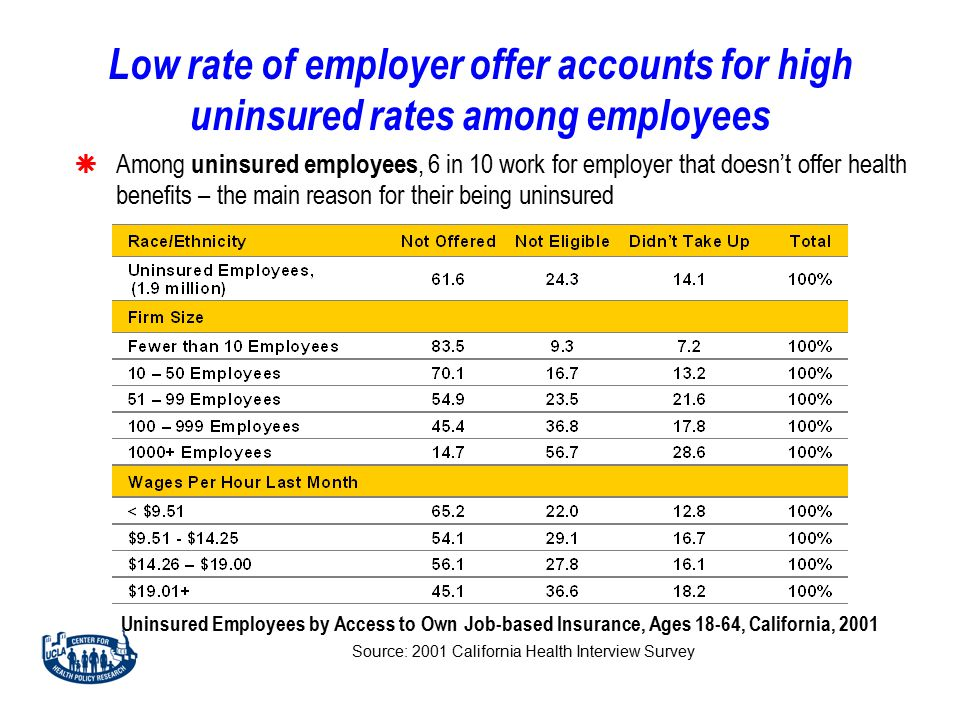 Low rate of employer offer accounts for high uninsured rates among employees  Among uninsured employees, 6 in 10 work for employer that doesn't offer health benefits – the main reason for their being uninsured Uninsured Employees by Access to Own Job-based Insurance, Ages 18-64, California, 2001 Source: 2001 California Health Interview Survey