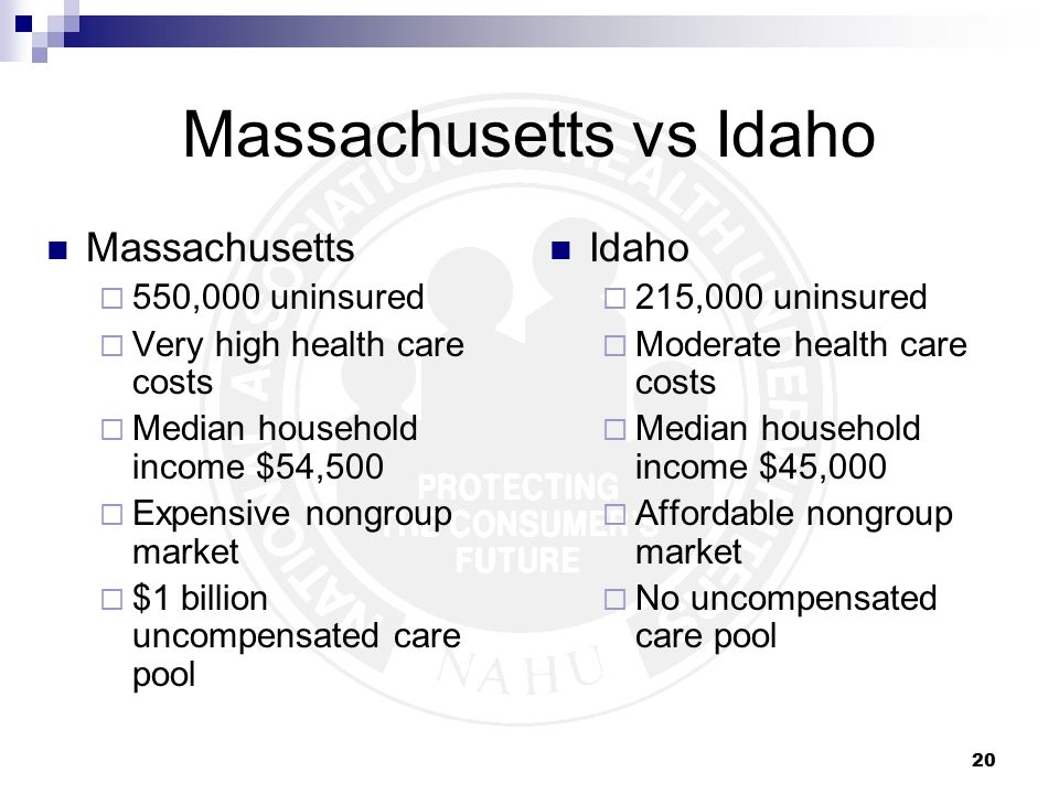 20 Massachusetts vs Idaho Idaho  215,000 uninsured  Moderate health care costs  Median household income $45,000  Affordable nongroup market  No uncompensated care pool Massachusetts  550,000 uninsured  Very high health care costs  Median household income $54,500  Expensive nongroup market  $1 billion uncompensated care pool