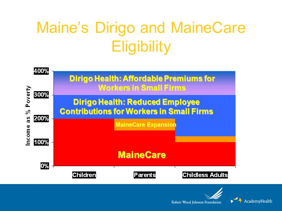 Maine's Dirigo and MaineCare Eligibility Dirigo Health: Affordable Premiums for Workers in Small Firms Dirigo Health: Reduced Employee Contributions f