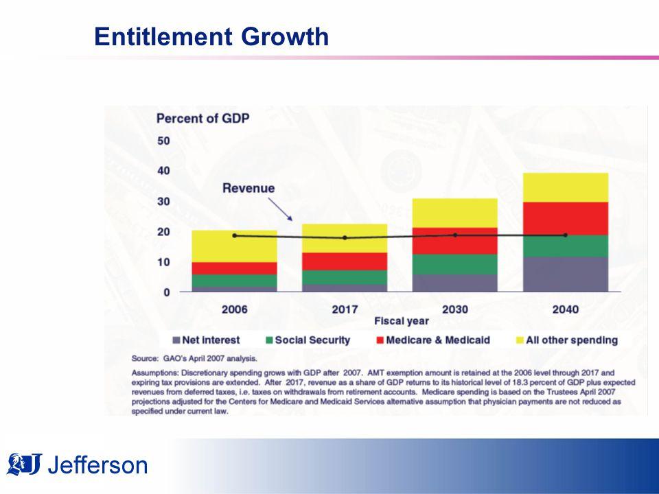 Entitlement Growth