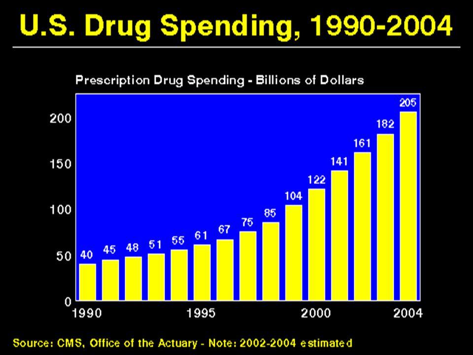 US Drug Spending