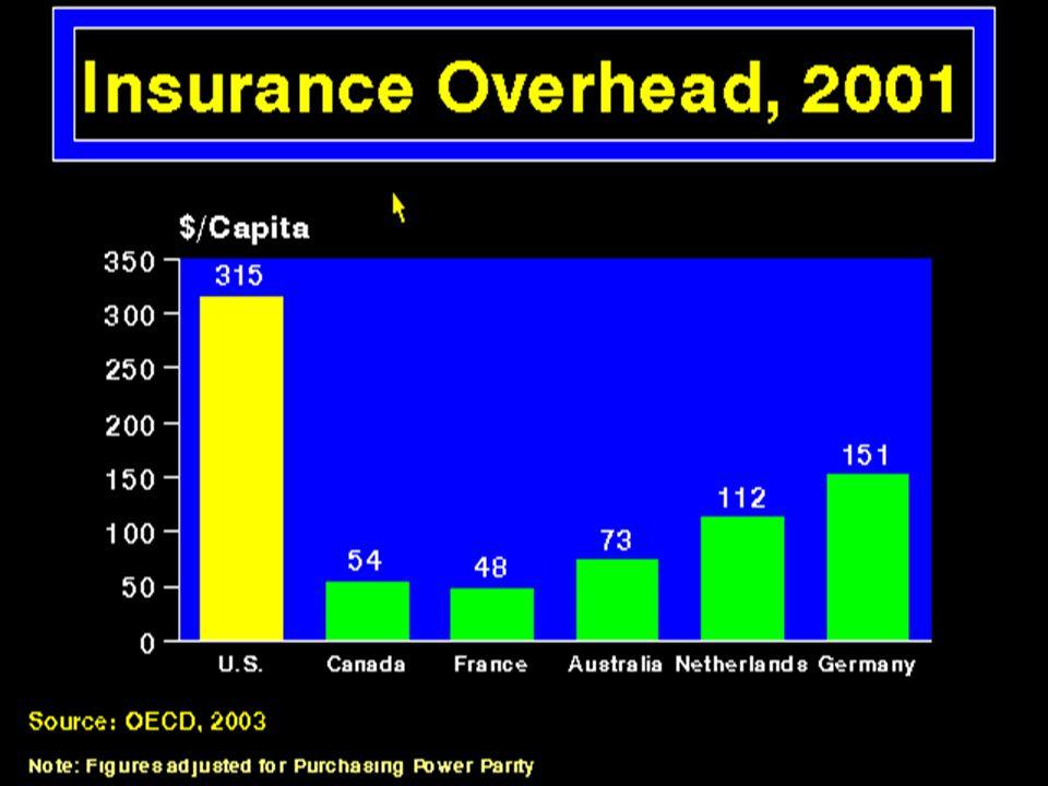 Insurance Overhead 2001