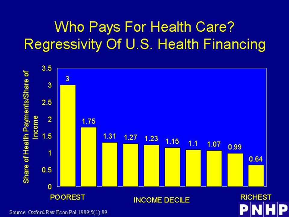 Who Pays for Health Care? Regressivity of US Health Financing