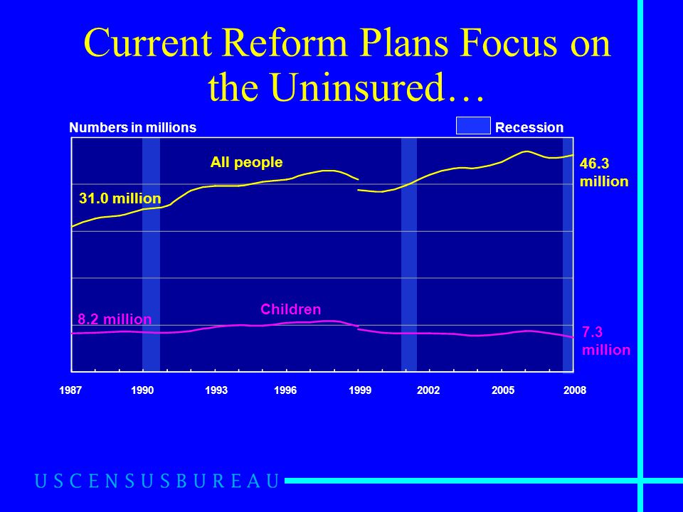 Current Reform Plans Focus on the Uninsured… Source: U.S.