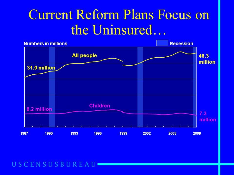 Current Reform Plans Focus on the Uninsured… Source: U.S. Census Bureau, Current Population Survey, 1988 to 2009 Annual Social and Economic Supplement