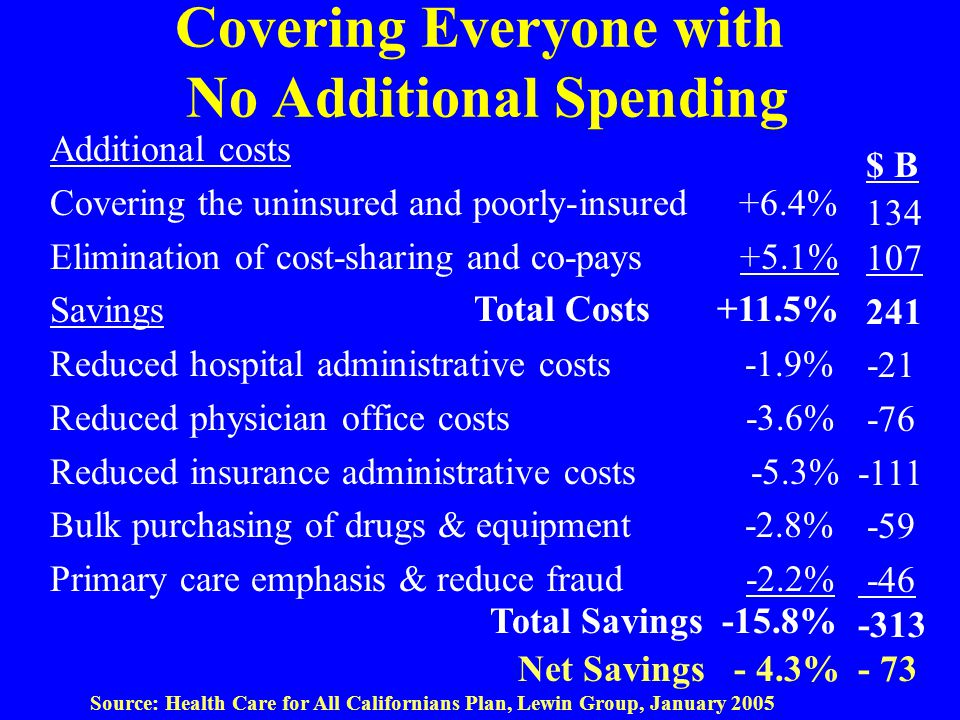 Covering Everyone with No Additional Spending Additional costs Covering the uninsured and poorly-insured +6.4% Elimination of cost-sharing and co-pays +5.1% Savings Reduced hospital administrative costs -1.9% Reduced physician office costs -3.6% Reduced insurance administrative costs -5.3% Bulk purchasing of drugs & equipment -2.8% Primary care emphasis & reduce fraud -2.2% Source: Health Care for All Californians Plan, Lewin Group, January 2005 134 107 241 -21 -76 -111 -59 -46 -313 $ B Total Costs +11.5% Total Savings -15.8% Net Savings - 4.3% - 73
