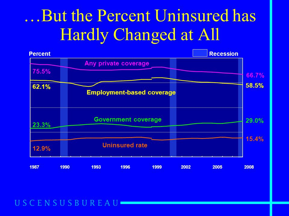 Percent 15.4% 29.0% 58.5% 66.7% 75.5% Government coverage Employment-based coverage Any private coverage Recession 62.1% 12.9% 23.3% Uninsured rate Note: The estimates by type of coverage are not mutually exclusive.