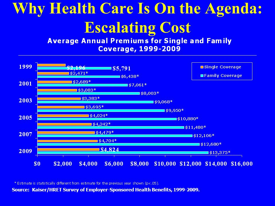 Why Health Care Is On the Agenda: Escalating Cost Source: Kaiser/HRET Survey of Employer-Sponsored Health Benefits, 1999-2009.