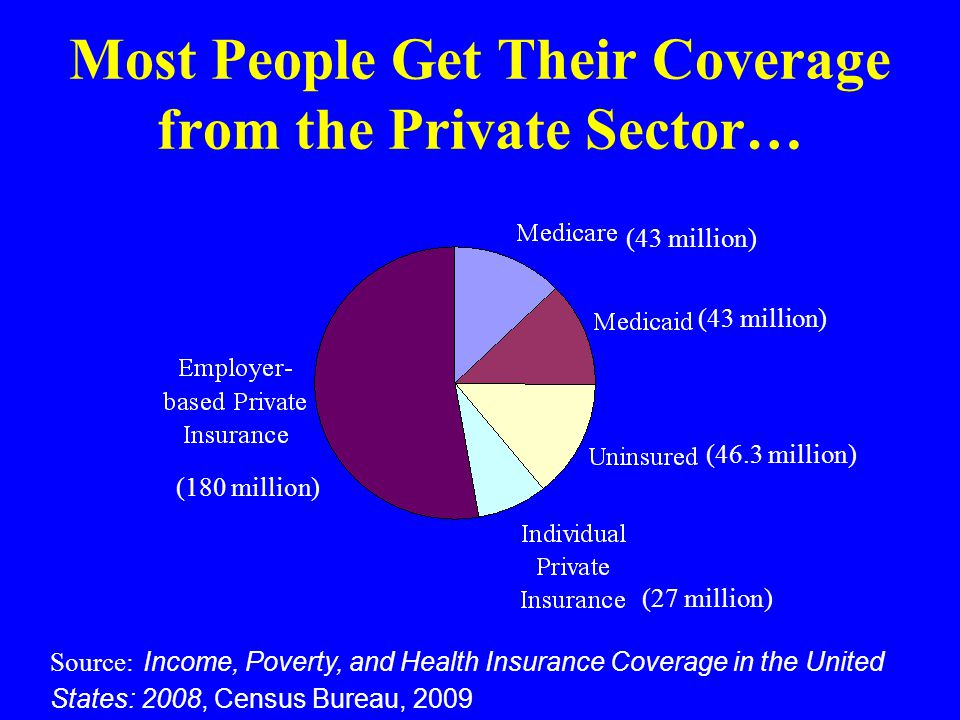 Most People Get Their Coverage from the Private Sector… Source: Income, Poverty, and Health Insurance Coverage in the United States: 2008, Census Bure