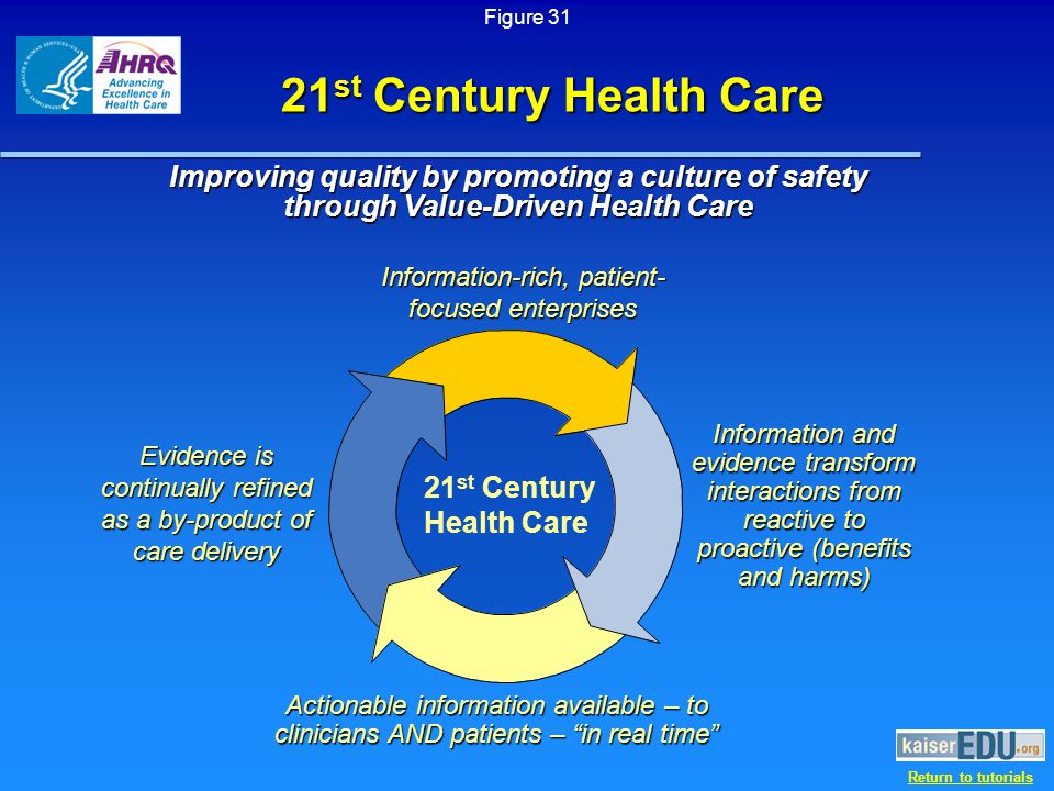 Return to tutorials 21 st Century Health Care Improving quality by promoting a culture of safety through Value-Driven Health Care 21 st Century Health Care Information-rich, patient- focused enterprises Information and evidence transform interactions from reactive to proactive (benefits and harms) Evidence is continually refined as a by-product of care delivery Actionable information available – to clinicians AND patients – in real time Figure 31