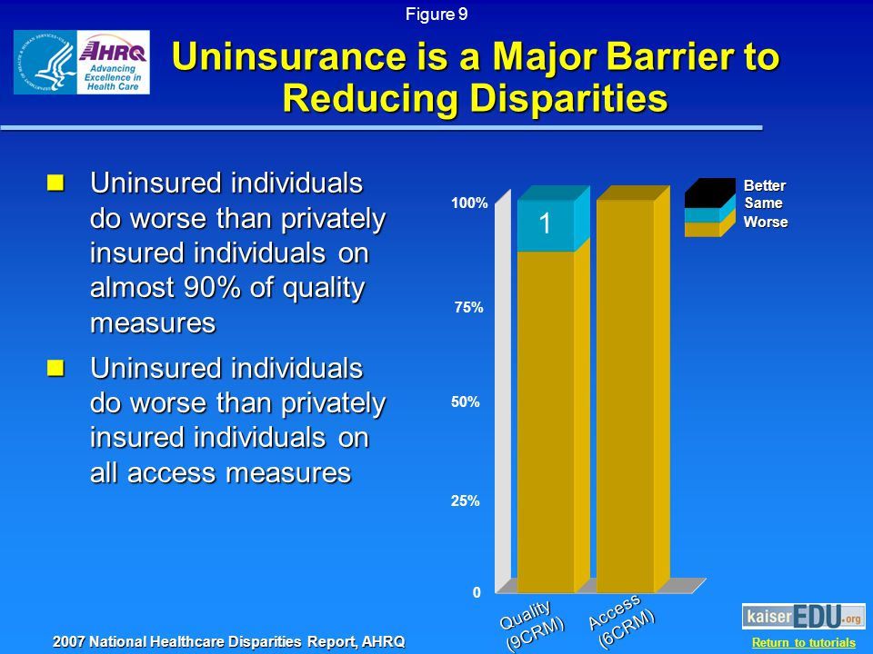 Return to tutorials Uninsurance is a Major Barrier to Reducing Disparities Uninsured individuals do worse than privately insured individuals on almost 90% of quality measures Uninsured individuals do worse than privately insured individuals on almost 90% of quality measures Uninsured individuals do worse than privately insured individuals on all access measures Uninsured individuals do worse than privately insured individuals on all access measures 0 25% 50% 75% 100% Quality(9CRM) Access(6CRM) 1BetterSame Worse 2007 National Healthcare Disparities Report, AHRQ Figure 9