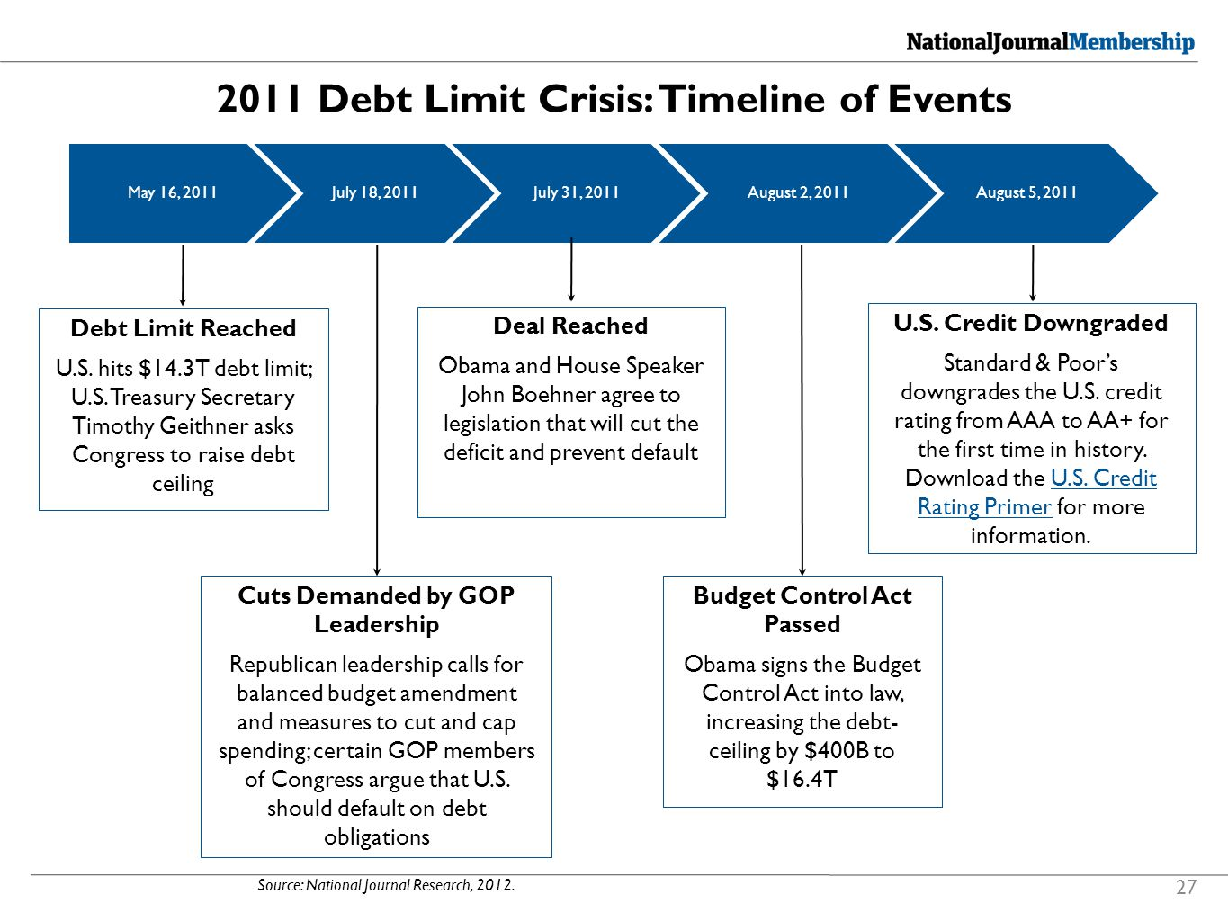 2011 Debt Limit Crisis: Timeline of Events Source: National Journal Research, 2012.