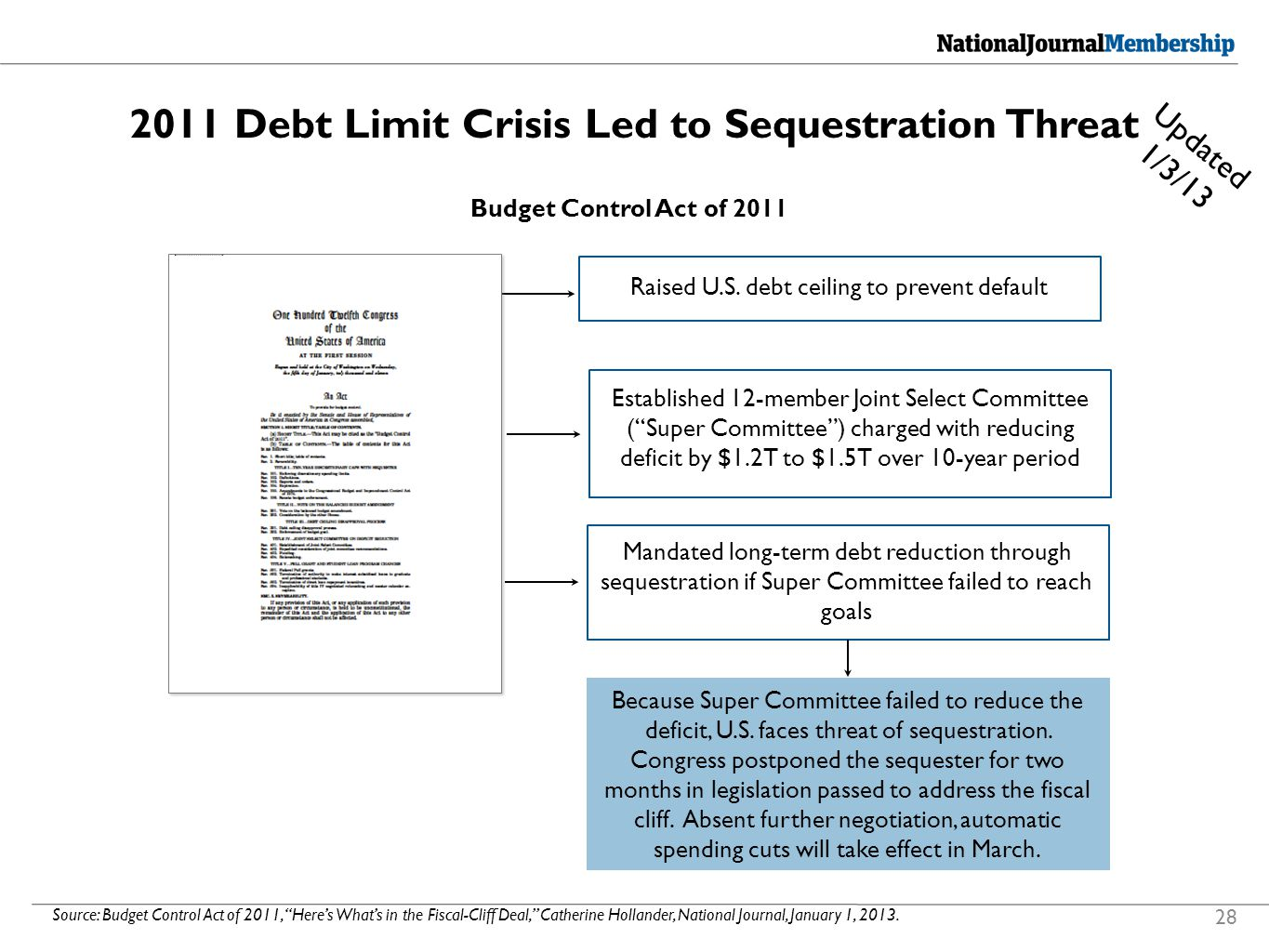 2011 Debt Limit Crisis Led to Sequestration Threat Source: Budget Control Act of 2011, Here's What's in the Fiscal-Cliff Deal, Catherine Hollander, National Journal, January 1, 2013.