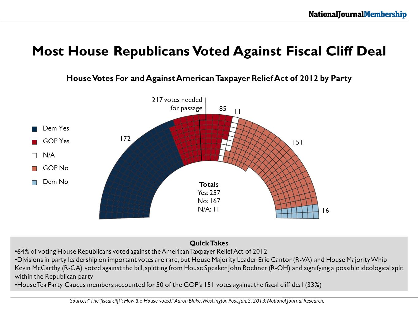 Sources: The 'fiscal cliff': How the House voted, Aaron Blake, Washington Post, Jan.