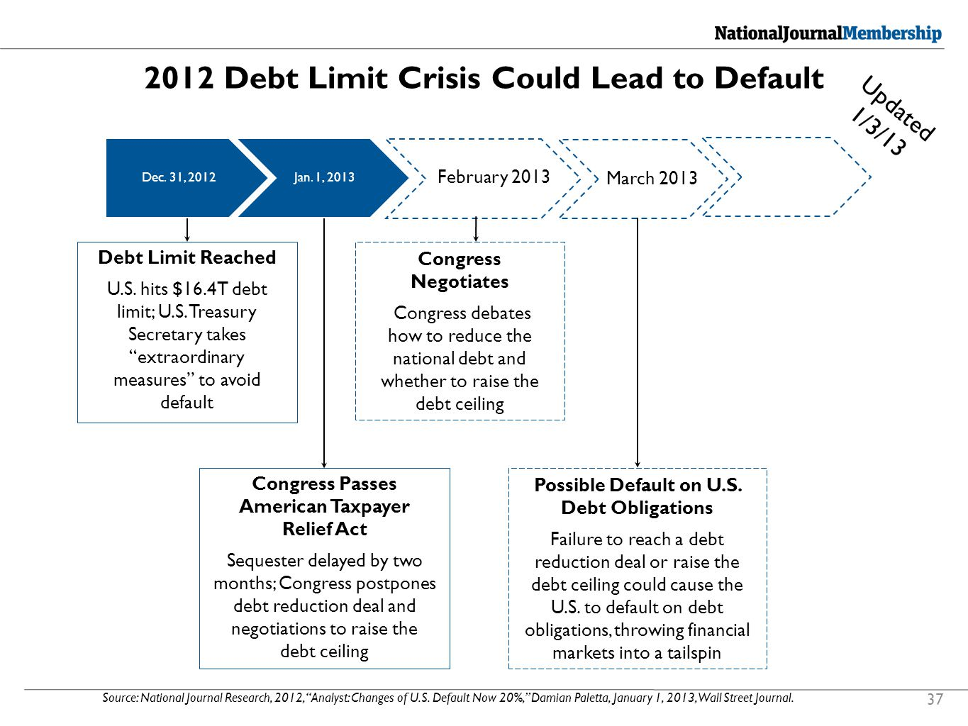 2012 Debt Limit Crisis Could Lead to Default Source: National Journal Research, 2012, Analyst: Changes of U.S.