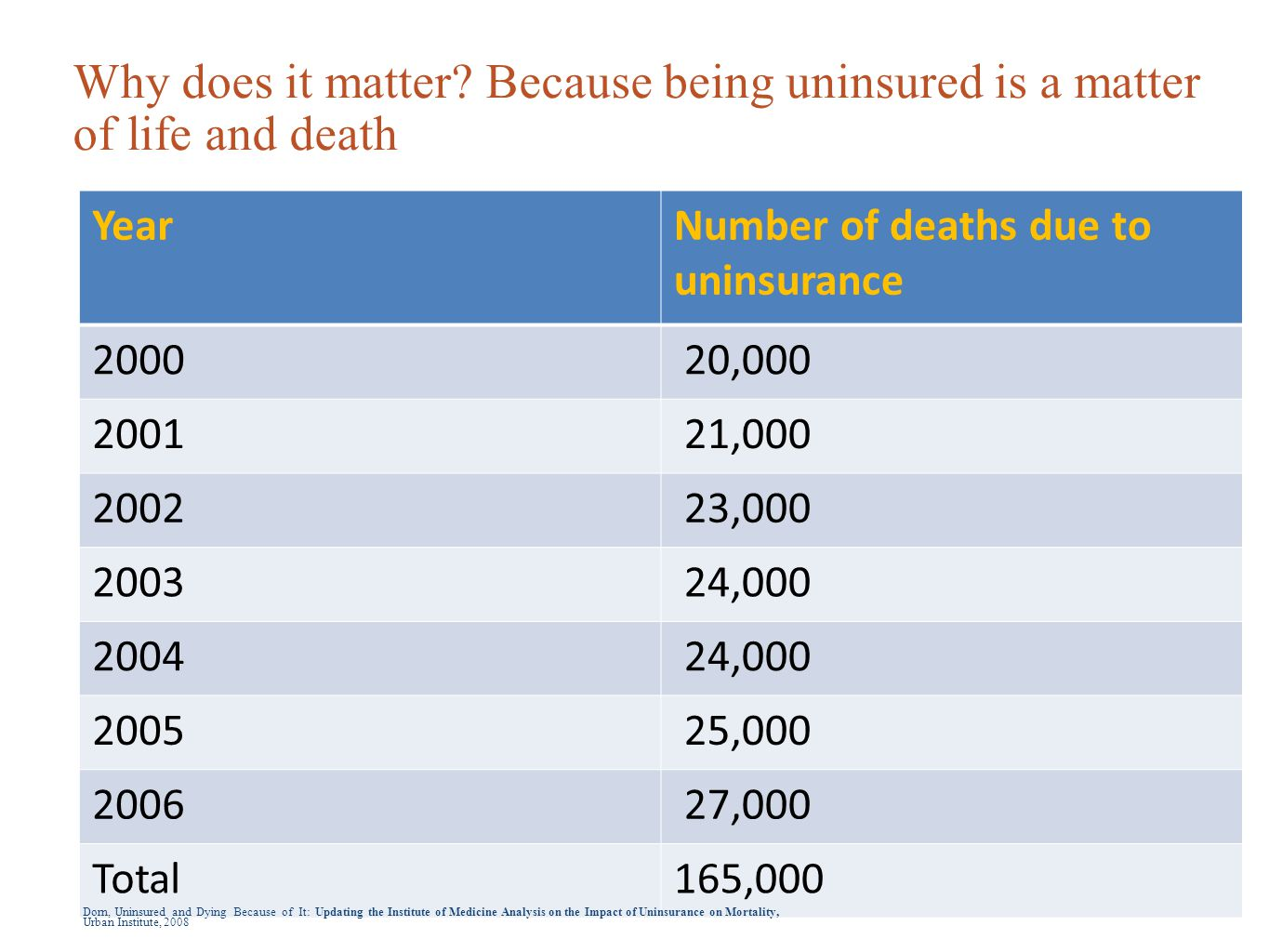 3 Dorn, Uninsured and Dying Because of It: Updating the Institute of Medicine Analysis on the Impact of Uninsurance on Mortality, Urban Institute, 2008 Why does it matter.