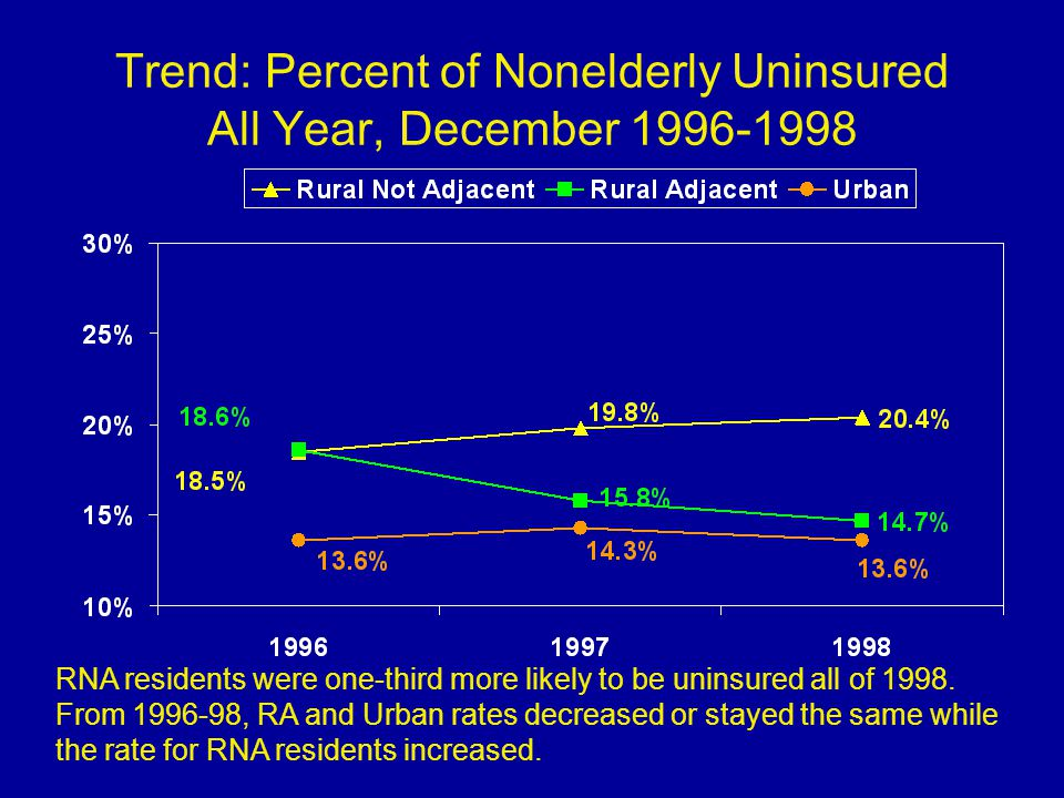 Trend: Percent of Nonelderly Uninsured All Year, December 1996-1998 RNA residents were one-third more likely to be uninsured all of 1998.