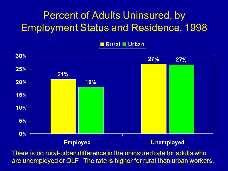 Percent of Adults Uninsured, by Employment Status and Residence, 1998 There is no rural-urban difference in the uninsured rate for adults who are unemployed or OLF.