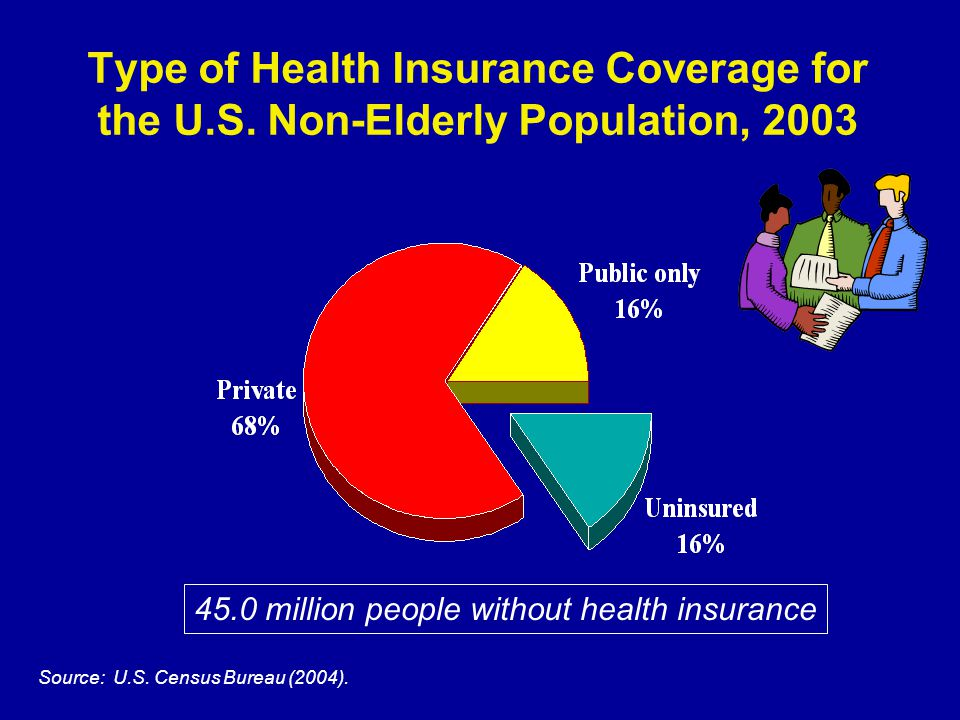 Type of Health Insurance Coverage for the U.S.
