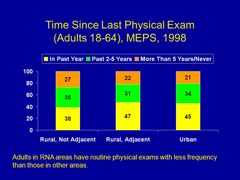 Time Since Last Physical Exam (Adults 18-64), MEPS, 1998 Adults in RNA areas have routine physical exams with less frequency than those in other areas.
