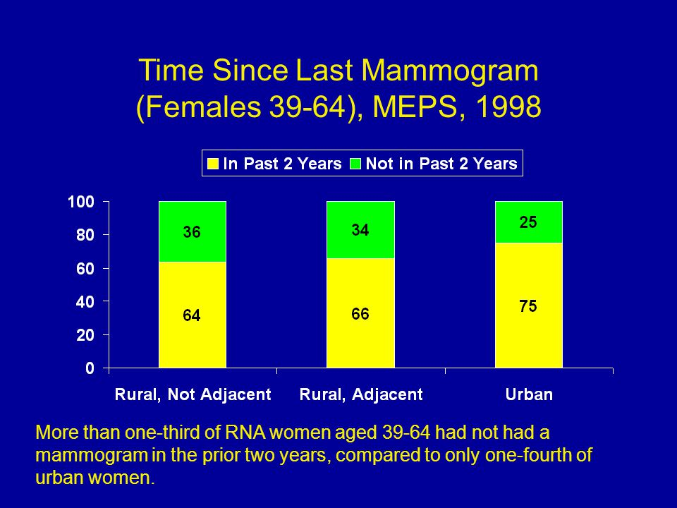 Time Since Last Mammogram (Females 39-64), MEPS, 1998 More than one-third of RNA women aged 39-64 had not had a mammogram in the prior two years, compared to only one-fourth of urban women.