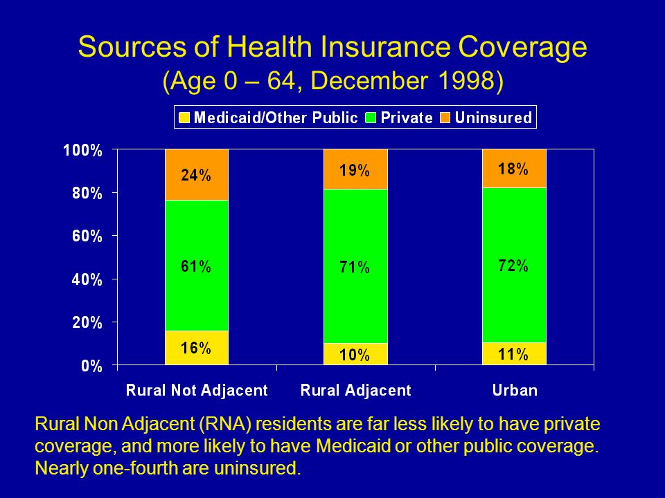Mean Out-of-Pocket Expenditures among Privately Insured, MEPS, 2000 Rural residents with private coverage have higher OOP expenses, suggesting their benefits are less comprehensive than in urban areas.
