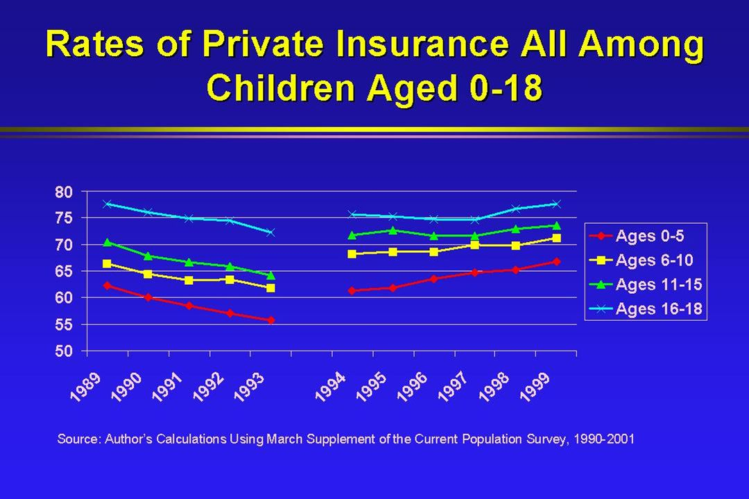 Rates of Private Insurance All Among Children Aged 0-18 Source: Author's Calculations Using March Supplement of the Current Population Survey, 1990-2001