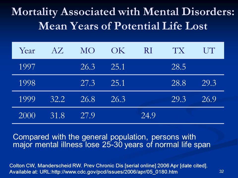 Mortality Associated with Mental Disorders: Mean Years of Potential Life Lost Compared with the general population, persons with major mental illness lose 25-30 years of normal life span Colton CW, Manderscheid RW.
