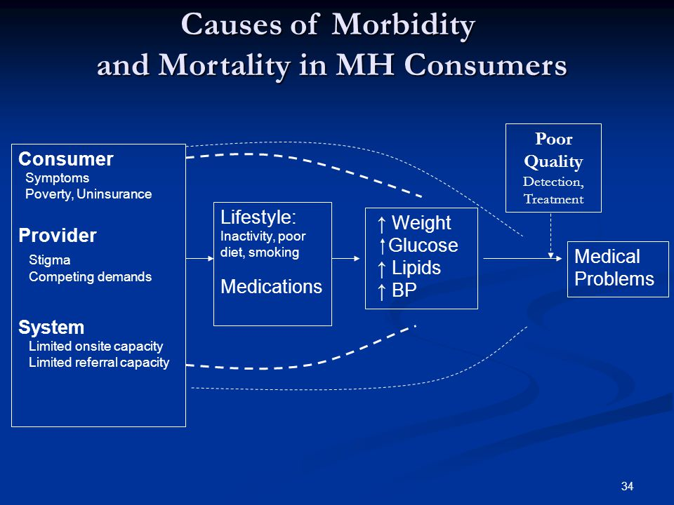 ↑ Weight  Glucose ↑ Lipids ↑ BP Consumer Symptoms Poverty, Uninsurance Provider Stigma Competing demands System Limited onsite capacity Limited referral capacity Lifestyle: Inactivity, poor diet, smoking Medications Medical Problems Causes of Morbidity and Mortality in MH Consumers Poor Quality Detection, Treatment 34