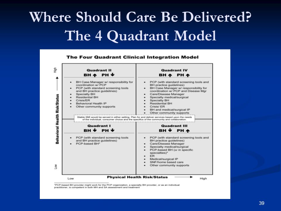 Where Should Care Be Delivered? The 4 Quadrant Model 39