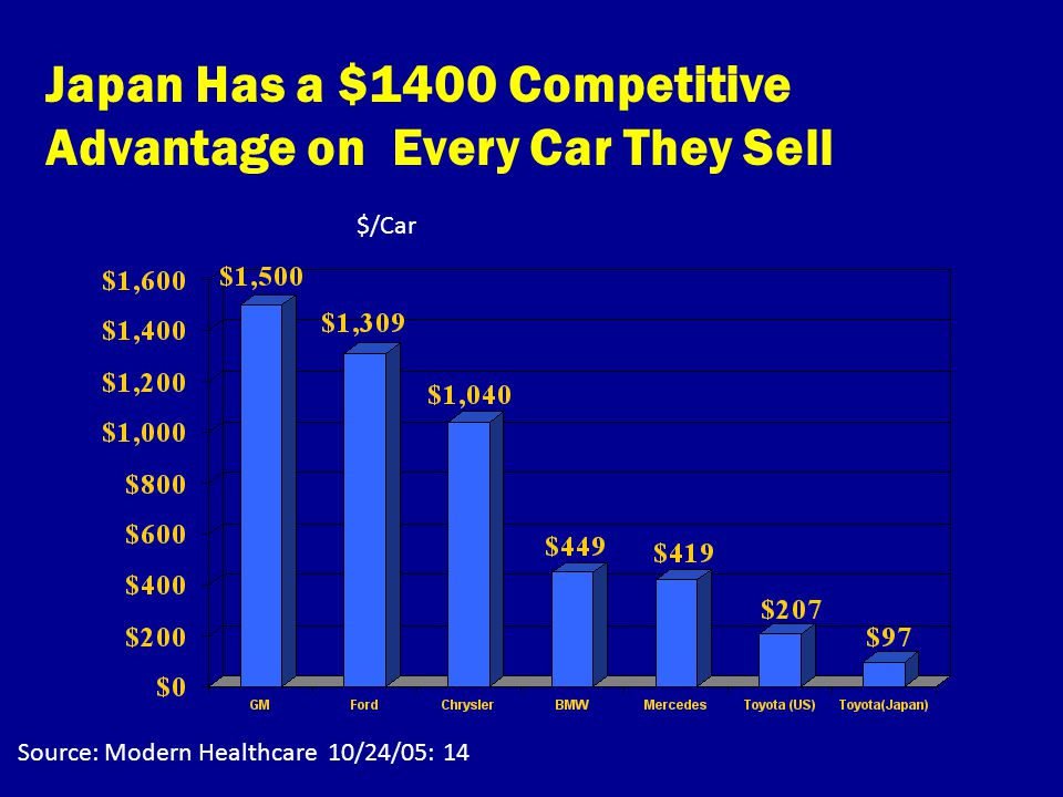 $/Car Source: Modern Healthcare 10/24/05: 14 Japan Has a $1400 Competitive Advantage on Every Car They Sell