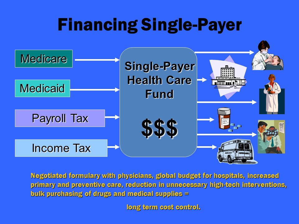 Medicare Medicaid Payroll Tax Income Tax Single-Payer Health Care Fund $$$ Financing Single-Payer Negotiated formulary with physicians, global budget