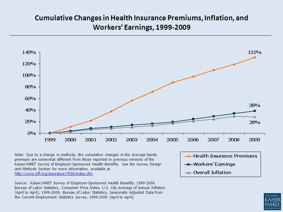 Cumulative Changes in Health Insurance Premiums, Inflation, and Workers' Earnings, 1999-2009 Note: Due to a change in methods, the cumulative changes