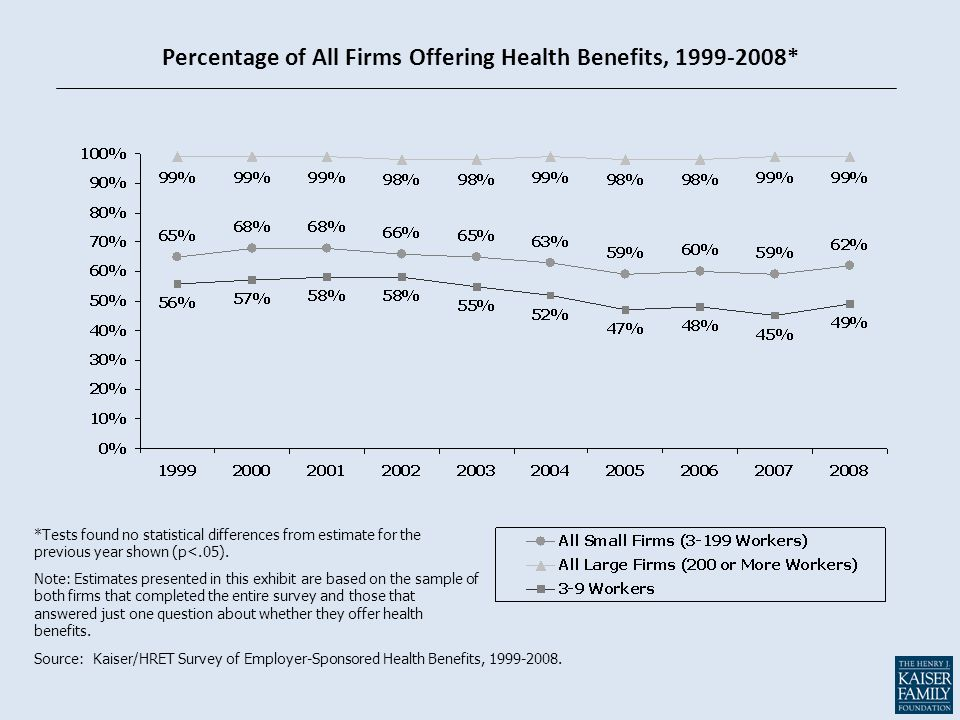 Percentage of All Firms Offering Health Benefits, 1999-2008* *Tests found no statistical differences from estimate for the previous year shown (p<.05)