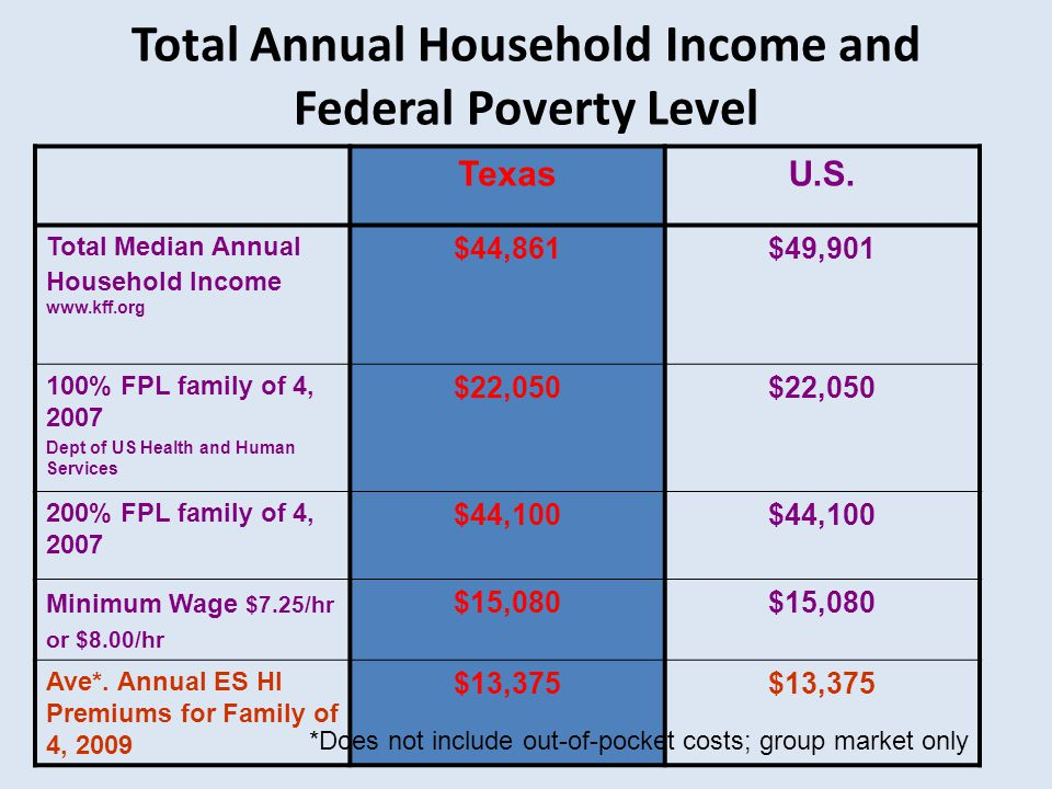 Total Annual Household Income and Federal Poverty Level TexasU.S. Total Median Annual Household Income www.kff.org $44,861$49,901 100% FPL family of 4