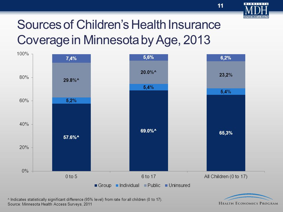 Sources of Children's Health Insurance Coverage in Minnesota by Age, 2013 ^ Indicates statistically significant difference (95% level) from rate for a