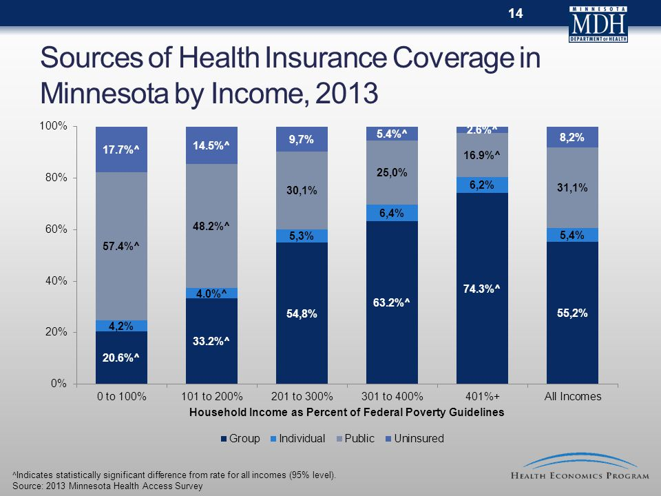 Sources of Health Insurance Coverage in Minnesota by Income, 2013 ^Indicates statistically significant difference from rate for all incomes (95% level).